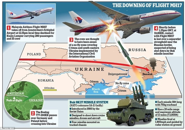 The downing of Malaysian Airlines MH17 (courtesy of Mail online).